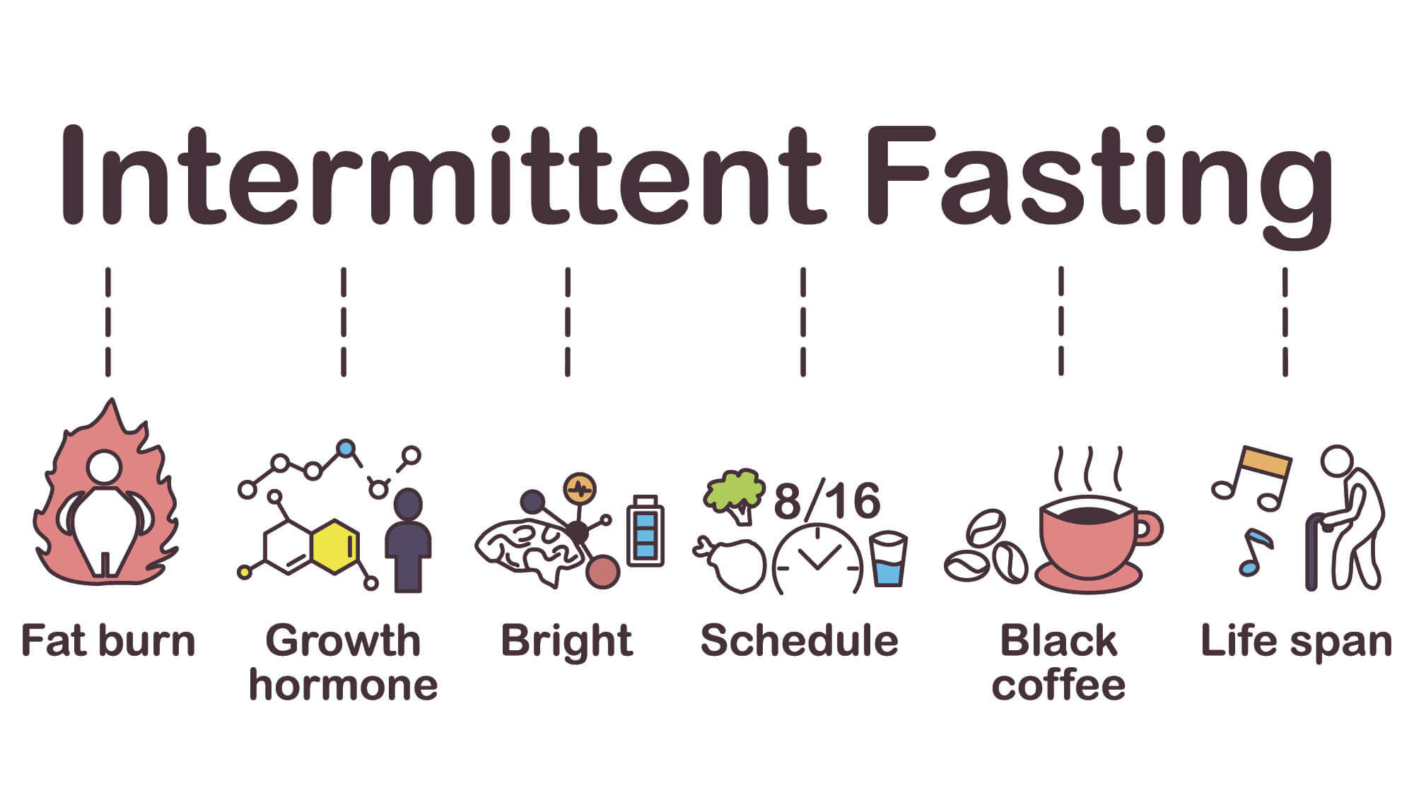 Benefits of Intermitten Fasting