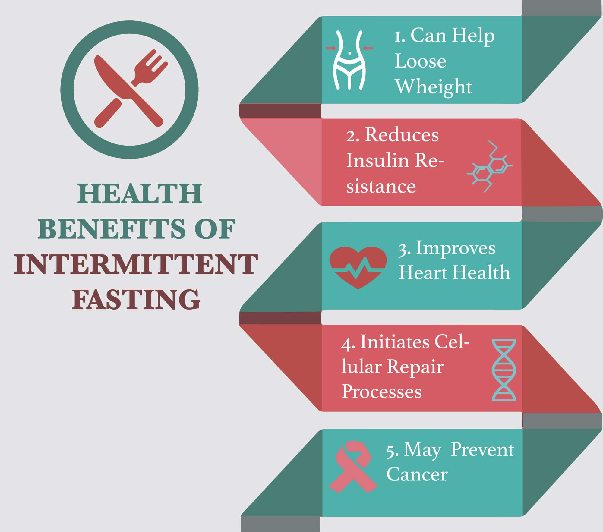 Health Benefits of Intermitten Fasting