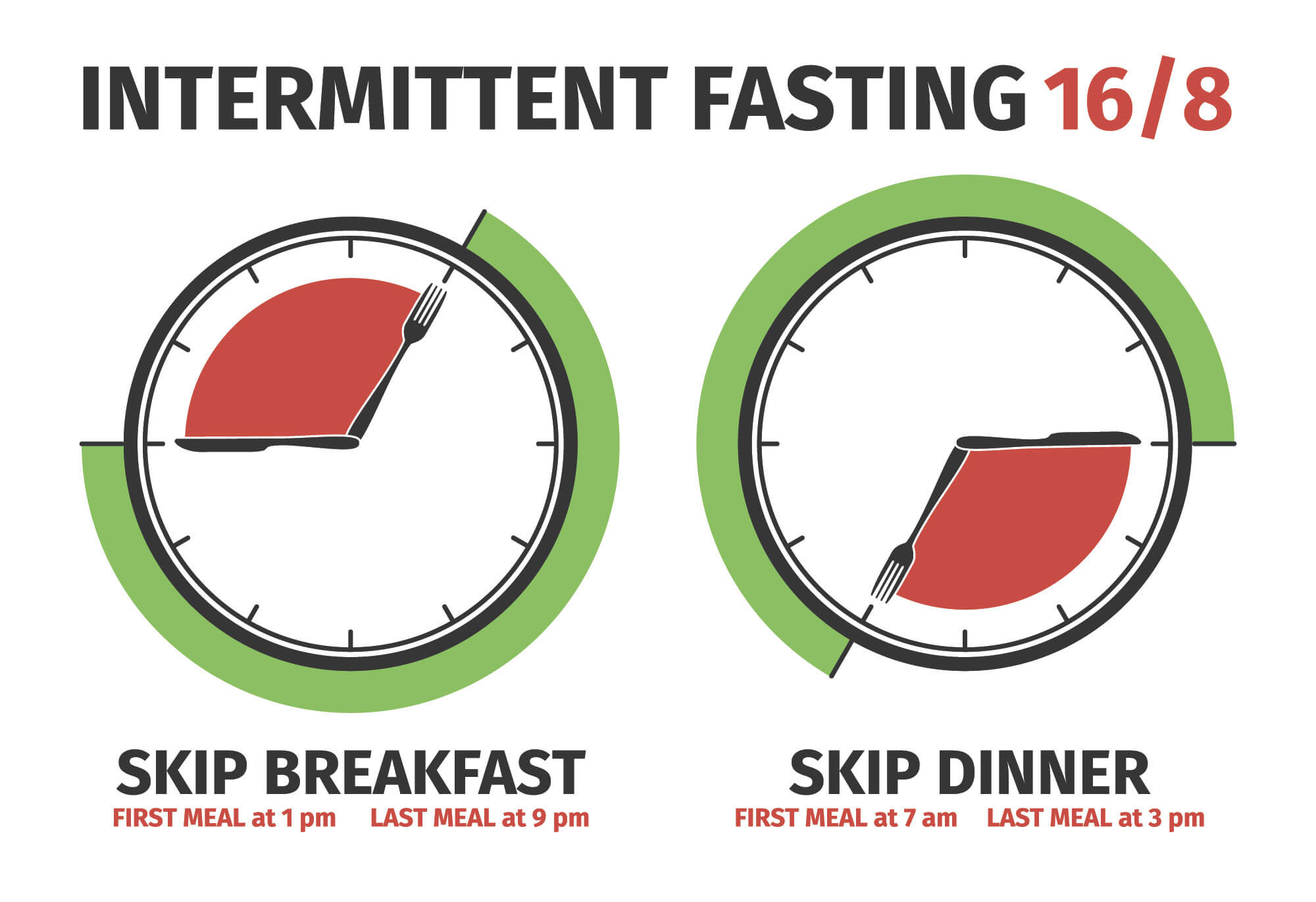 Intermitten Fasting 16/8